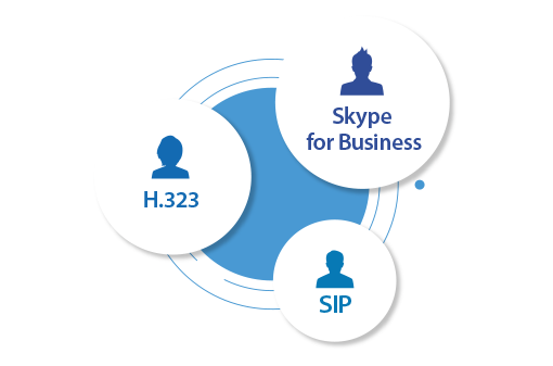 Hội họp đồng thời với Skype for business, H.323 và Hỗ trợ SIP